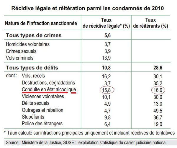 Récidive légale et réitération en France 2011