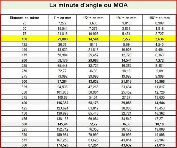 table-minute angle MOA web