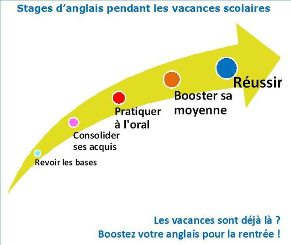 e-mailing-stages-vacances-2011.jpg