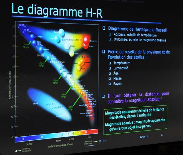 Gaia - Diagramme HR - distance des étoiles - Novela