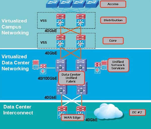 Home gigabit network design virtual vargi vds best practices topology choice for connection - Home network design best practices ...