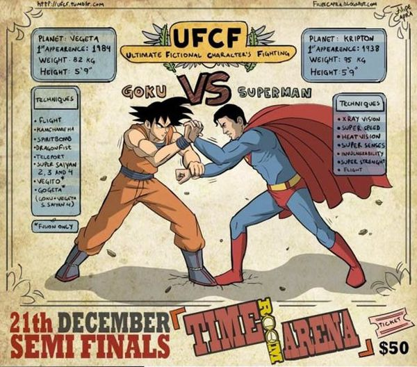 Ultimate-Fictional-Characters-Fighting-san-goku-superman