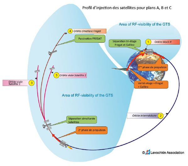 Arianespace - Soyouz VS09 - Profil de mission -Galileo - ESA - Europe - Anomalie injection Soyouz VS09