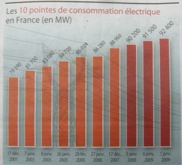 Record-conso-electricite-france.JPG