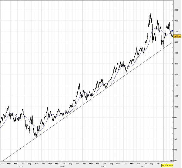 Gold-16-03-2012.JPG