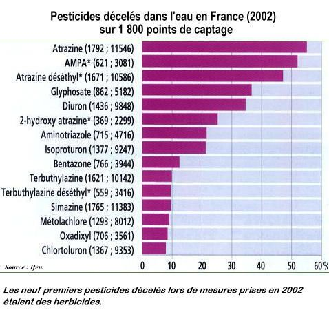 Fr quence pesticides Ifen 2002 01