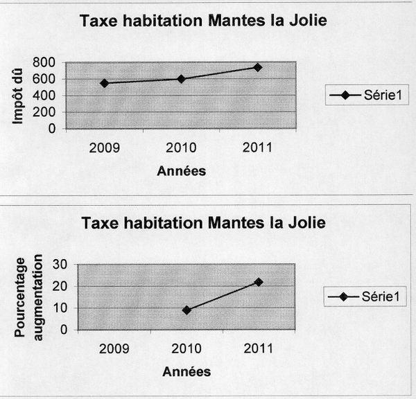 Taxe d 39 habitation 21 74 en 2011 le blog de marc jammet conseiller - Combien payez vous de taxe d habitation ...