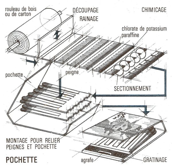 Fabrication Pochettes 0001