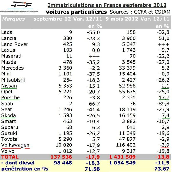 France immatriculation Sept 2012 2