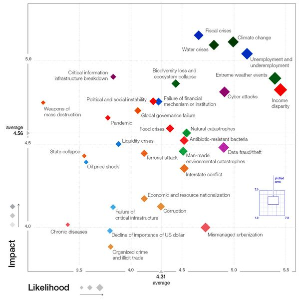 World Economic Forum - Global risks landscape 2014