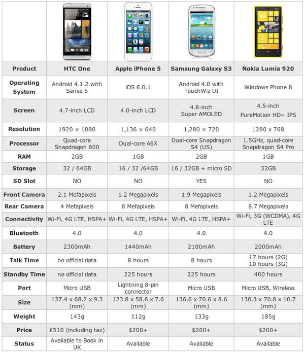 htc one compare with iphone 5, galaxy s3, and lumia 920