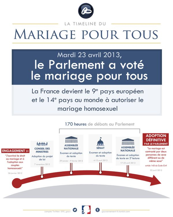 http://img.over-blog.com/600x750/2/82/90/77/Mariage-pour-Tous-23-Avril-2013.jpg