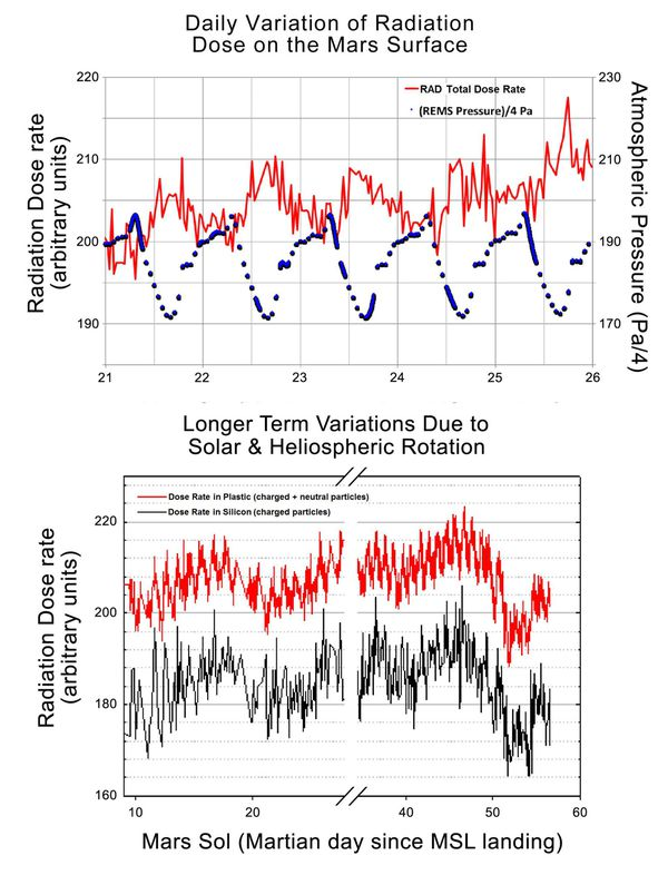 MSL - Curiosity - Radiation dose rate - Mars sruface