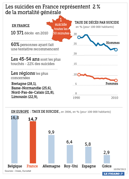201337_suicides_france.png