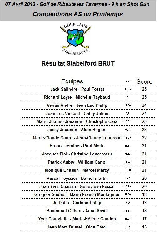 Resultat Brut