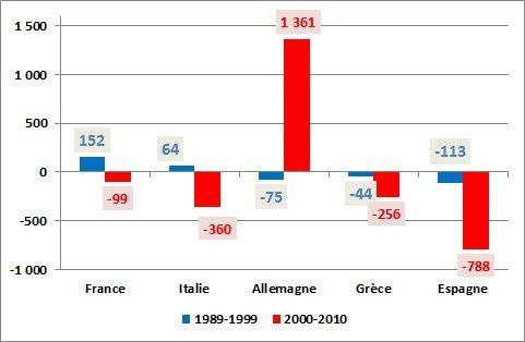 balances euro 1990-2000-2