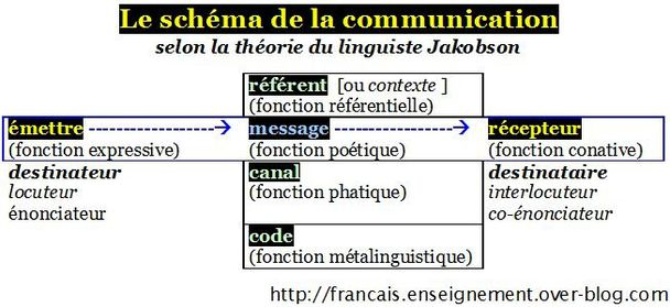 Schema-de-la-communication-selon-Jakobson.jpg