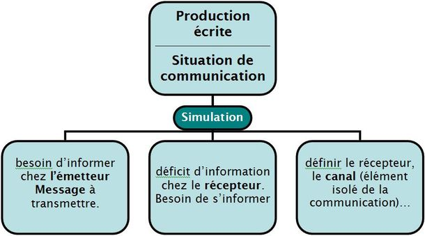 Enseigner la production écrite