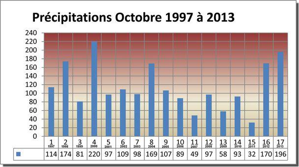 2013-10-Precipitations-030.jpg
