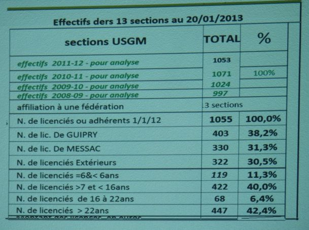 UFGM sections
