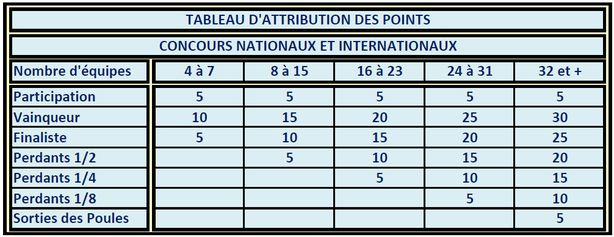 TABLEAU-D-ATTRIBUTION-DES-POINTS.pdf---Adobe-Reade-copie-2.jpg