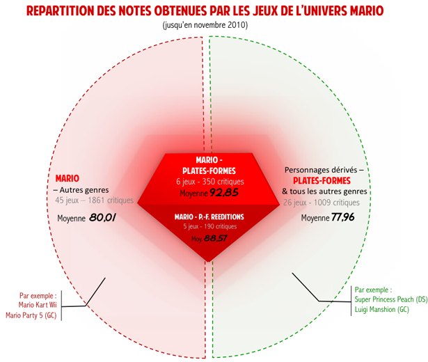 Repartition-des-notes-de-l-univers-jusqu-en-2010-les-Super-.png