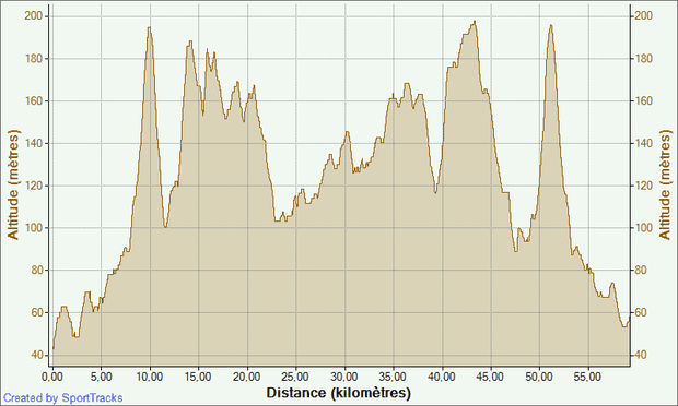 -52- Ralentir !!!!! 24-02-2014, Altitude - Distance