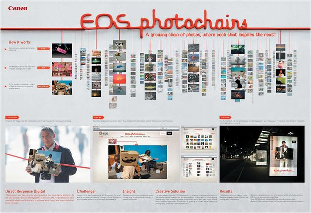 coupsdepub_canon-eos-digital-camera-photochains.jpg