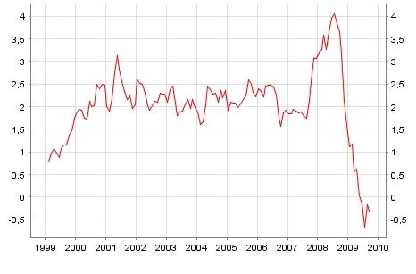 Inflation-rate-Zone-euro-1999-2009.jpg