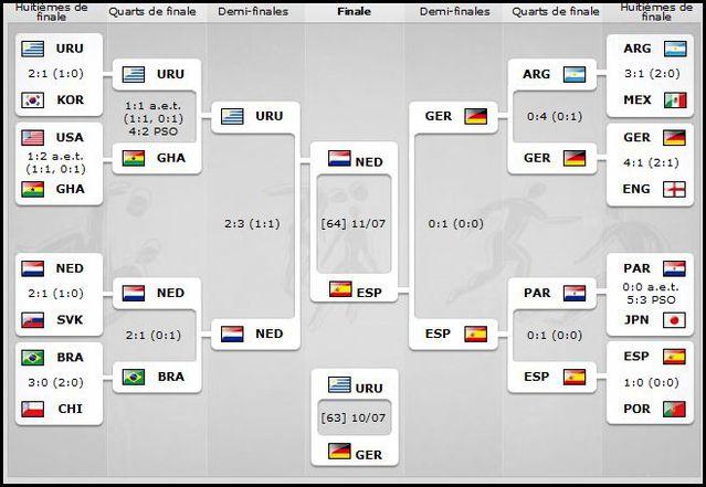 Resultat foot coupe du monde 2014 afrique - Resultat foot eliminatoire coupe du monde ...