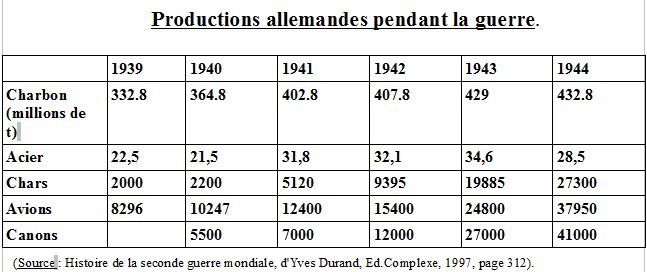 production-allemande-guerre-ww-II.JPG