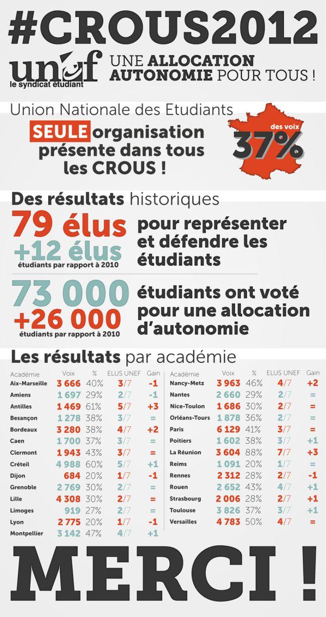 Resultats-elections-Crous-2012.jpg