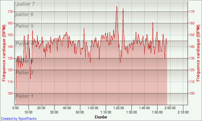 Sans-forcer----26-02-2014--Frequence-cardiaque---Duree.png