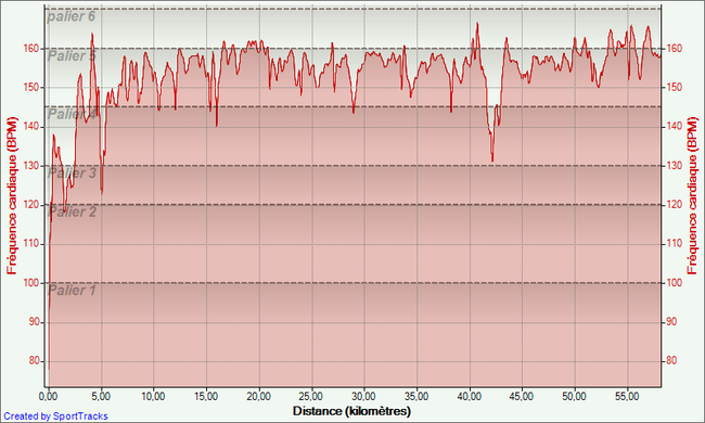 record-sur-60-26-06-2013--Frequence-cardiaque---Distance.png