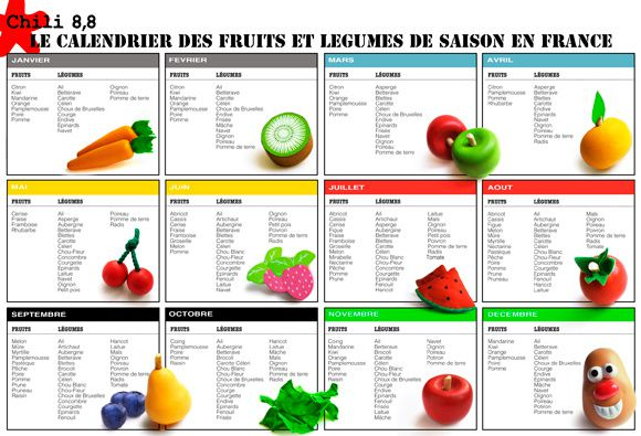 calendrier des saison fruits et l gumes cuisine du monde kay. Black Bedroom Furniture Sets. Home Design Ideas