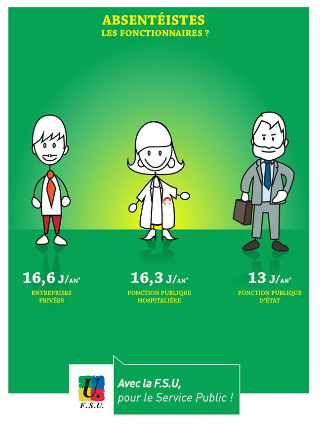 Affiche-FSU-absenteisme-fonctionnaires.png