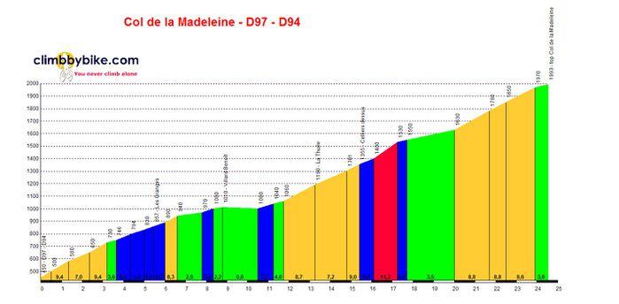 Col-de-la-Madeleine-D97-D94 profile