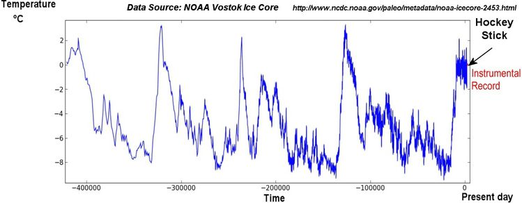 Antarctique temperature 400 000 ans