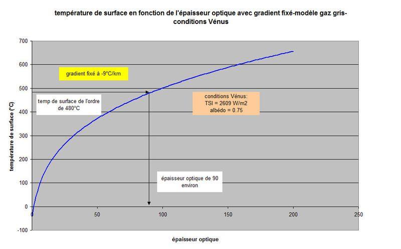 graphe3-2