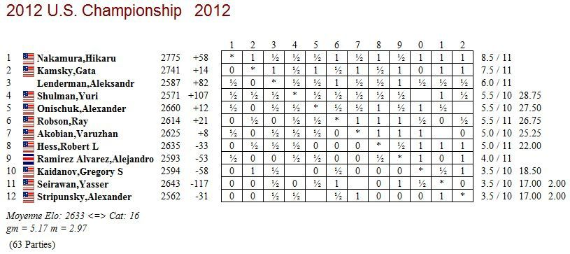 us chess ch 2012
