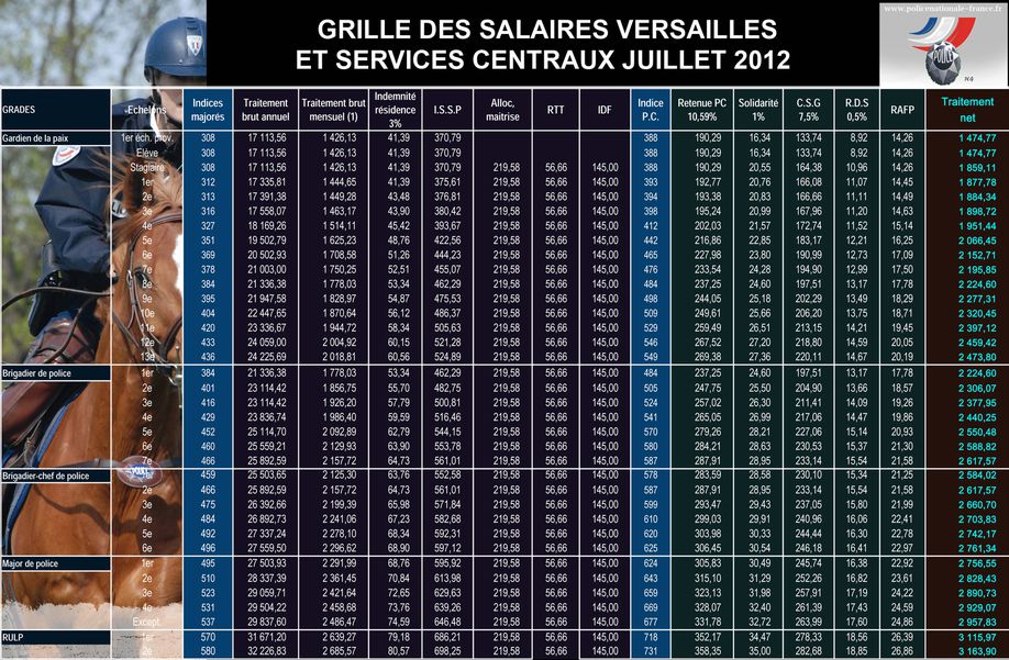 Grille salaire 2012 - Grille salaire fonction territoriale ...