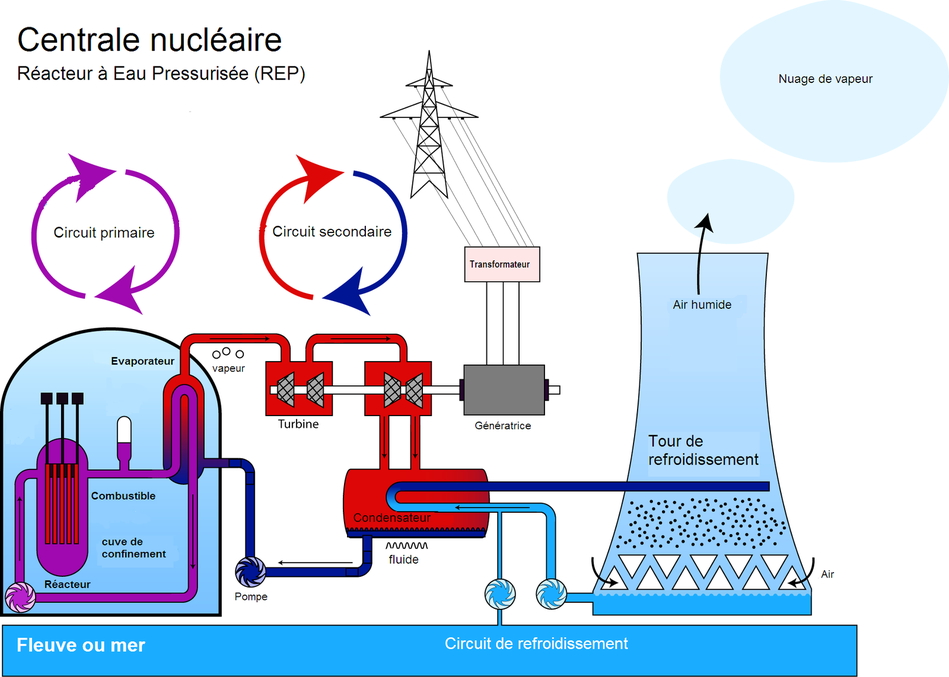 Centrale nucleaire REP