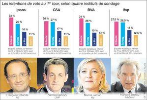sondages