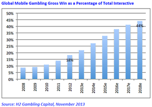 Mobile-Graphique-H2-Gambling-Capital.png