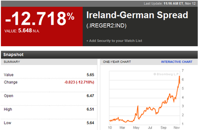 IRE-GER-spread.png