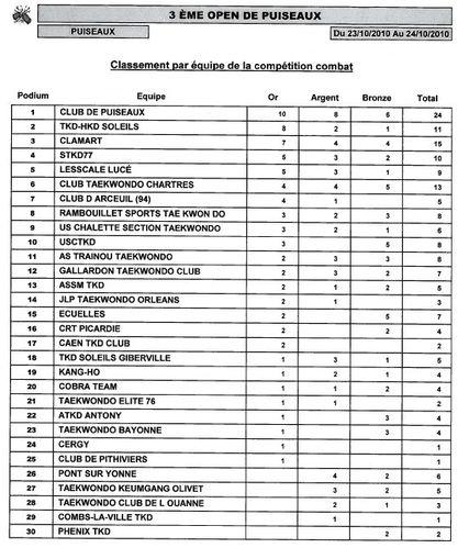 classement-Puiseaux-2010.jpg