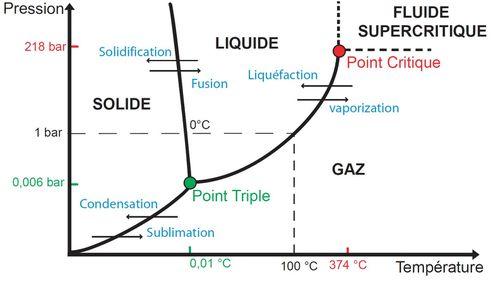 diagramme etats
