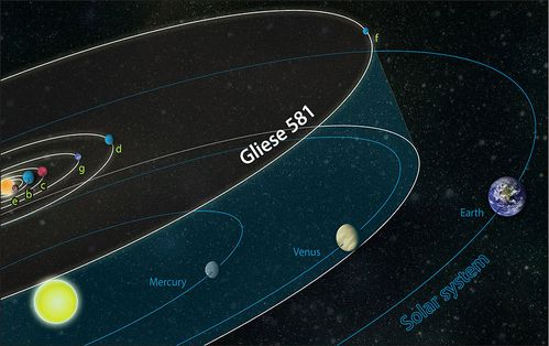 800px-Gliese_581_system_compared_to_solar_system.jpg