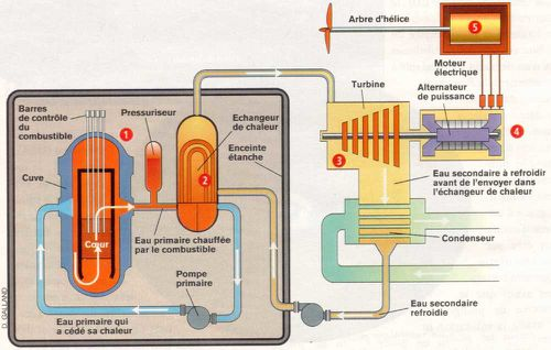 sousmarin nucleaire