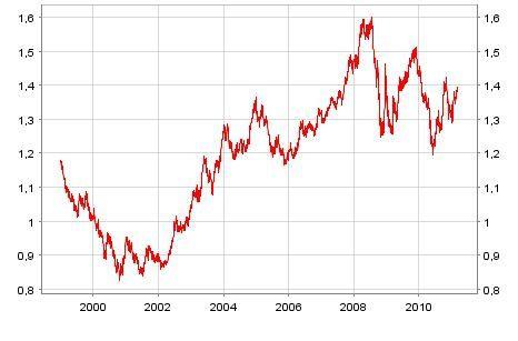 Euro Dollar Entre 1999 Et Mars 2017